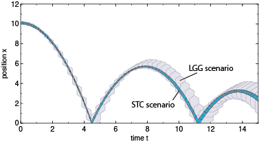 Comparison of STC and LGG scenarios